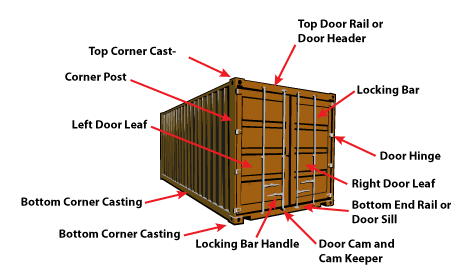 Image showing a the Essential Components of a Shipping Container Frame.  Copyright QuickBooks Storage Containers Austin Texas.